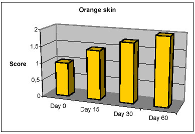 orange peel skin, remove, reduce