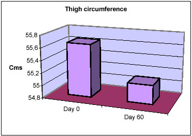 reduce thighs, thunder thighs